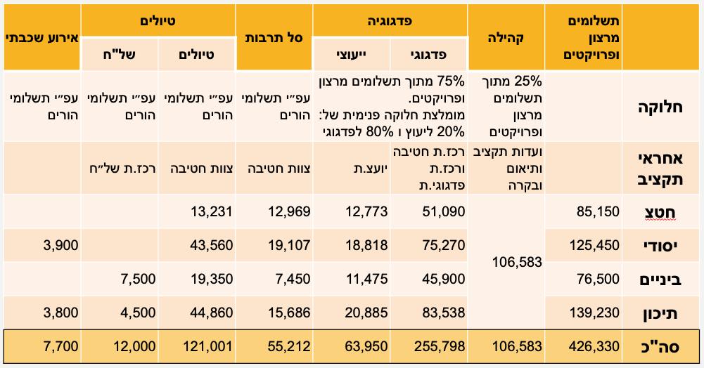 חלוקת תקציב תשפ״ב